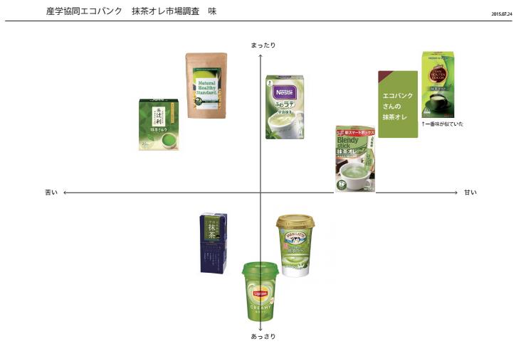 抹茶市場分析